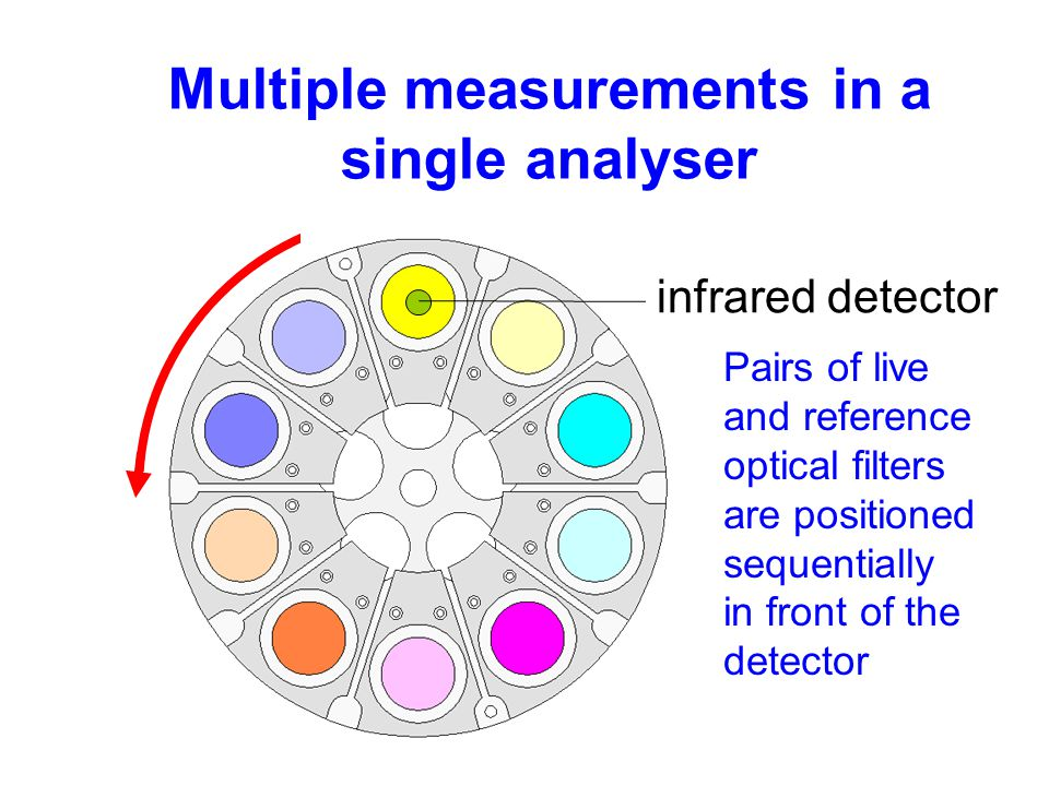 Multiple measurements in a single analyser