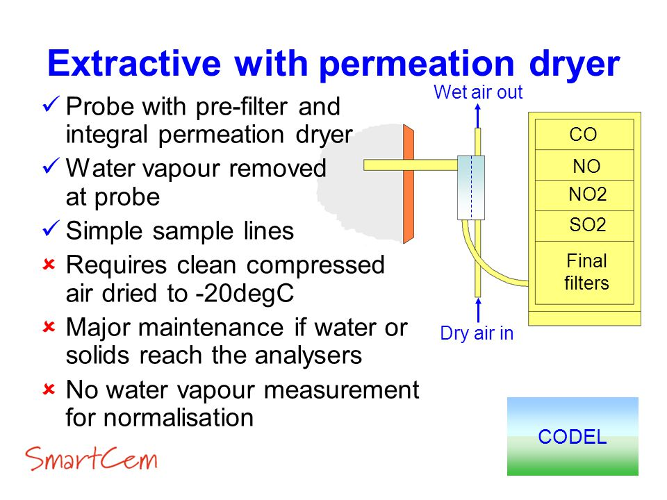 Extractive with permeation dryer