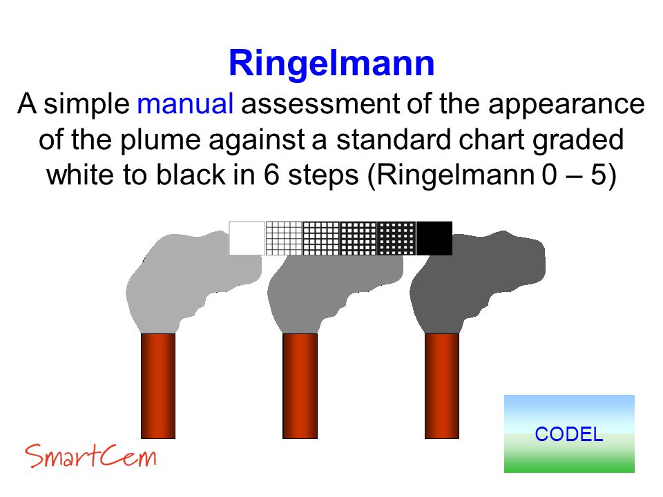 Ringelmann A simple manual assessment of the appearance of the plume against a standard chart graded white to black in 6 steps (Ringelmann 0 – 5)