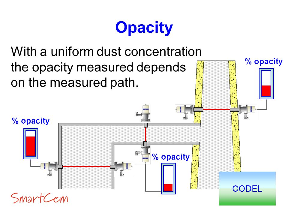 Opacity With a uniform dust concentration the opacity measured depends on the measured path. % opacity.