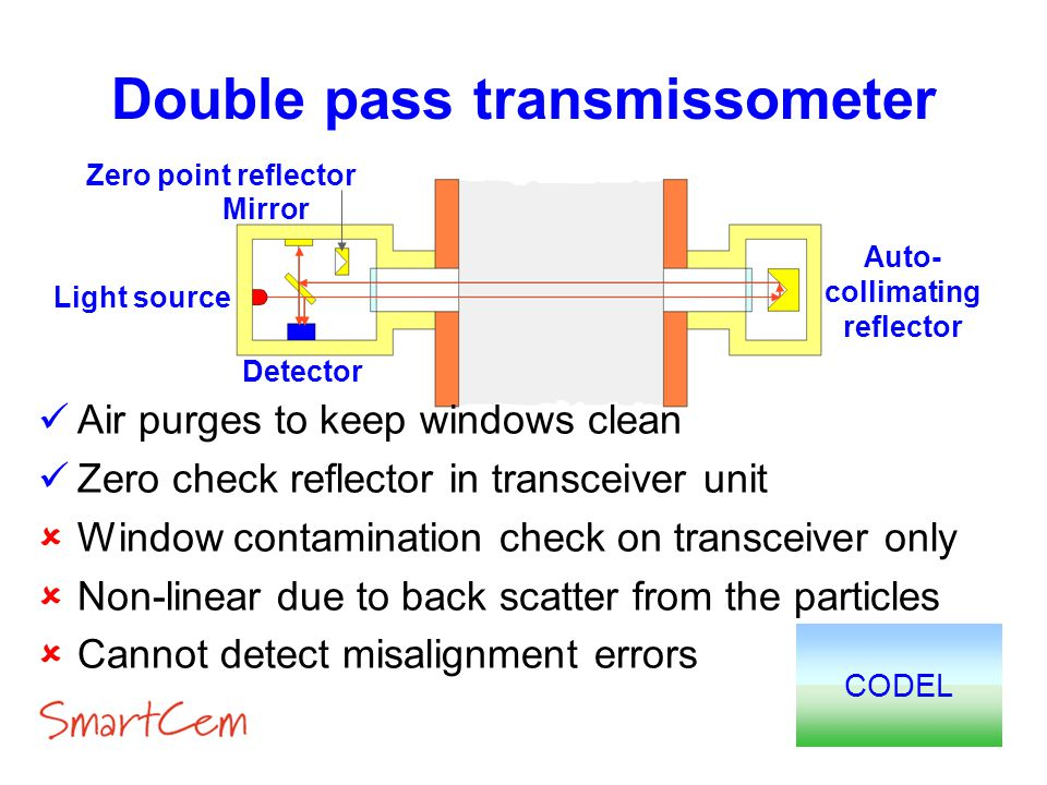 Double pass transmissometer Auto-collimating reflector