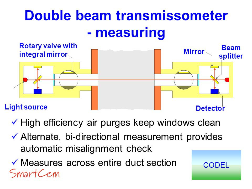 Double beam transmissometer - measuring