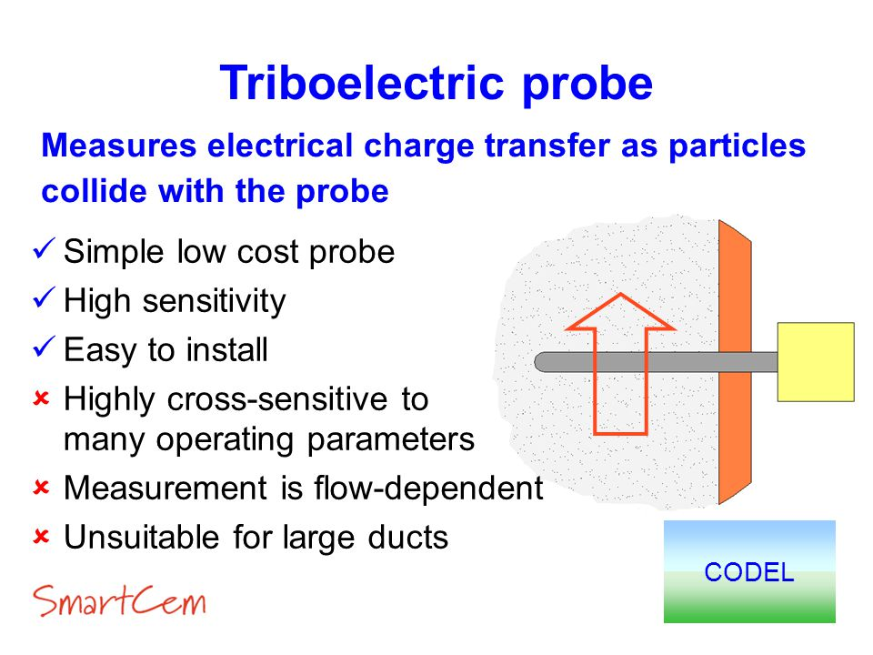 Triboelectric probe Measures electrical charge transfer as particles collide with the probe. Simple low cost probe.