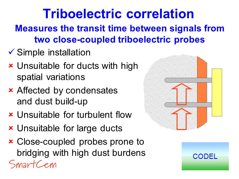 Triboelectric correlation