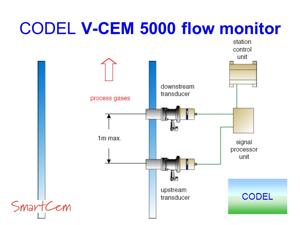 CODEL V-CEM 5000 flow monitor