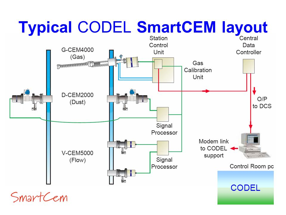 Typical CODEL SmartCEM layout