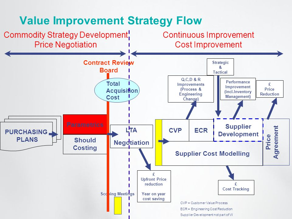 Value Improvement Strategy Flow