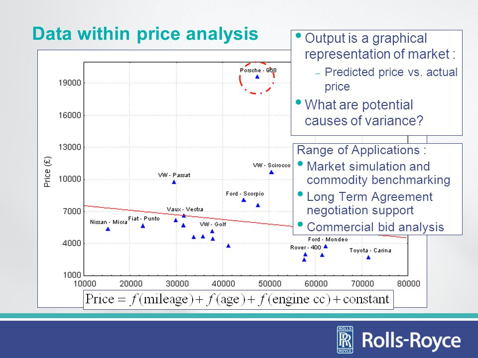 Data within price analysis