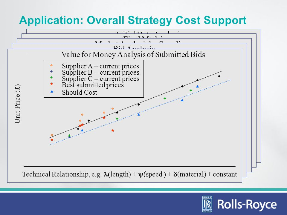 evolution of parametric analysis within rolls-royce purchasing