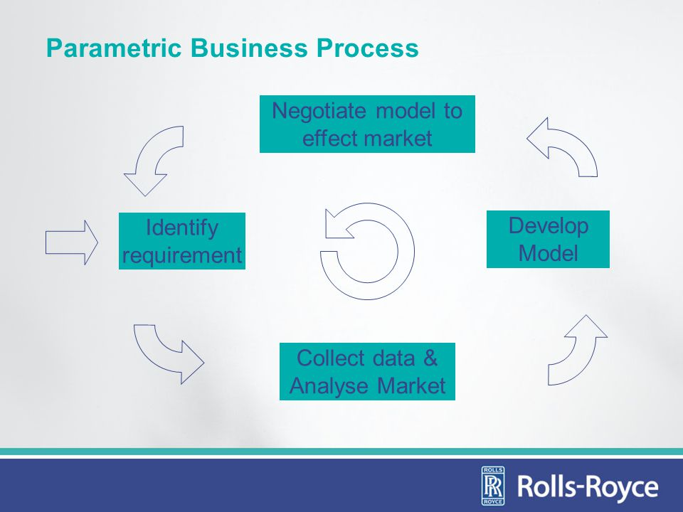 Parametric Business Process