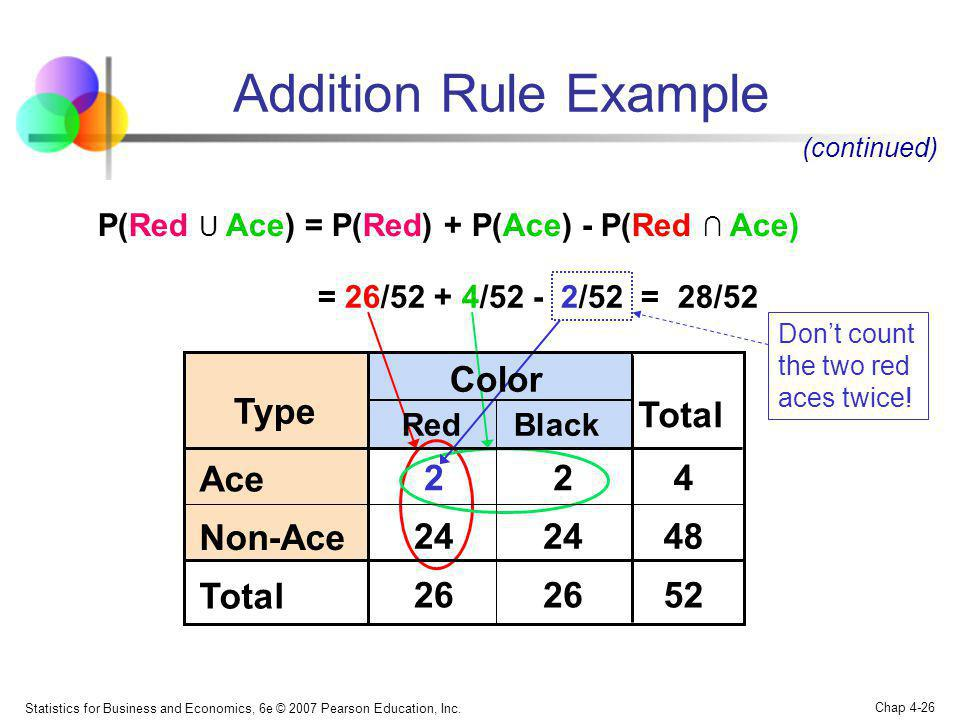 Addition Rule Example Color Type Total Ace 2 2 4 Non-Ace 24 24 48