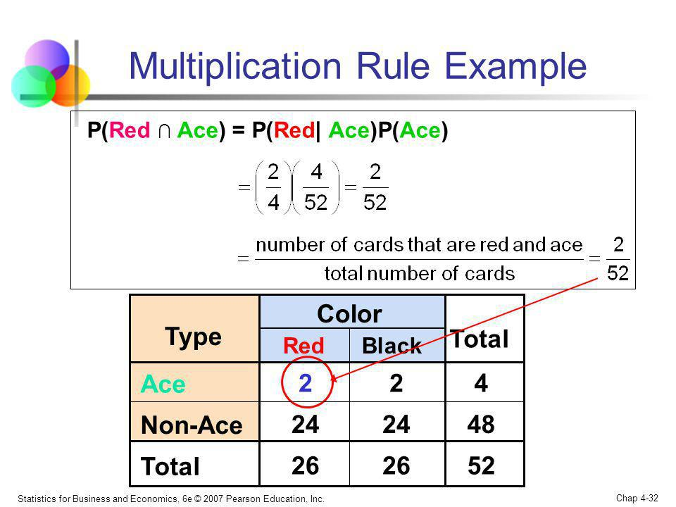 Multiplication Rule Example
