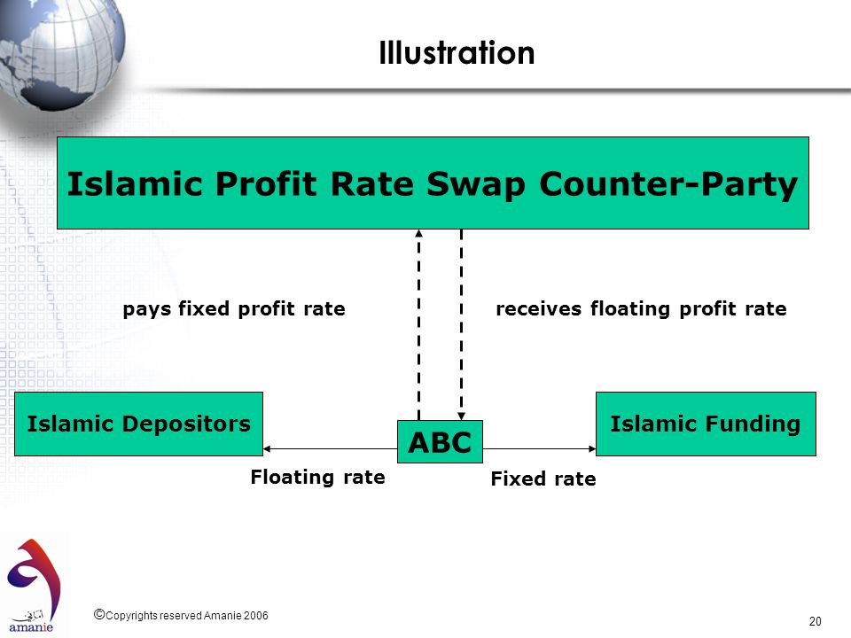 Islamic Profit Rate Swap Counter-Party