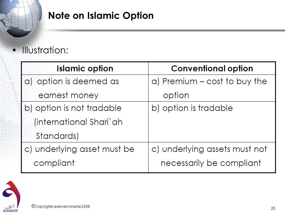 Note on Islamic Option Illustration: Islamic option