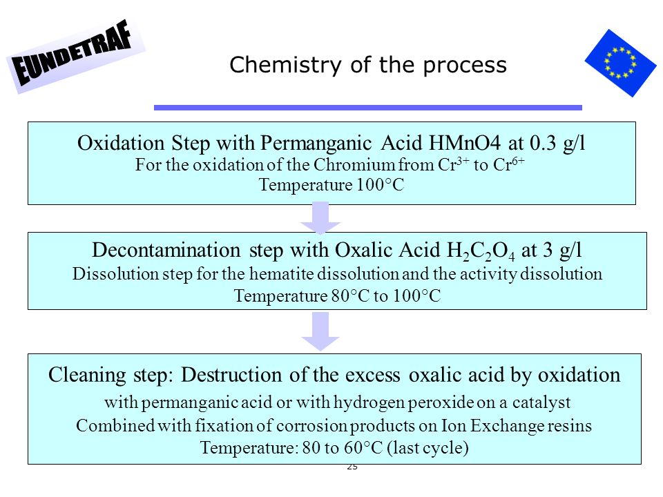 Chemistry of the process