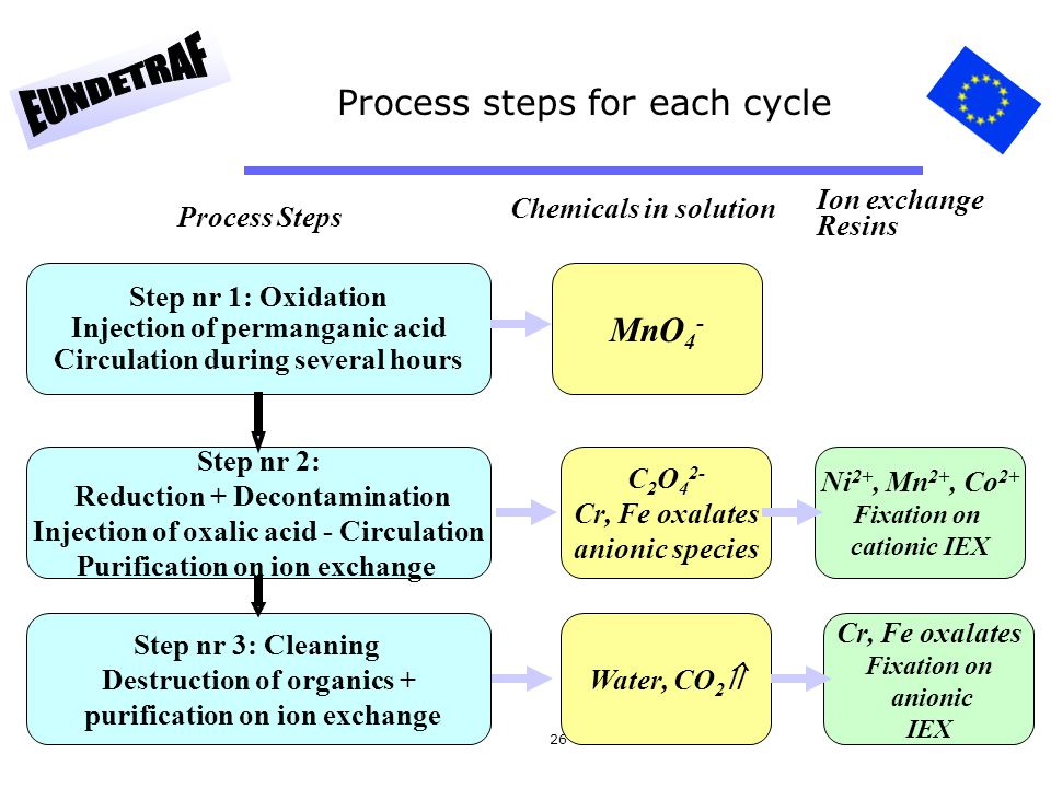 Process steps for each cycle