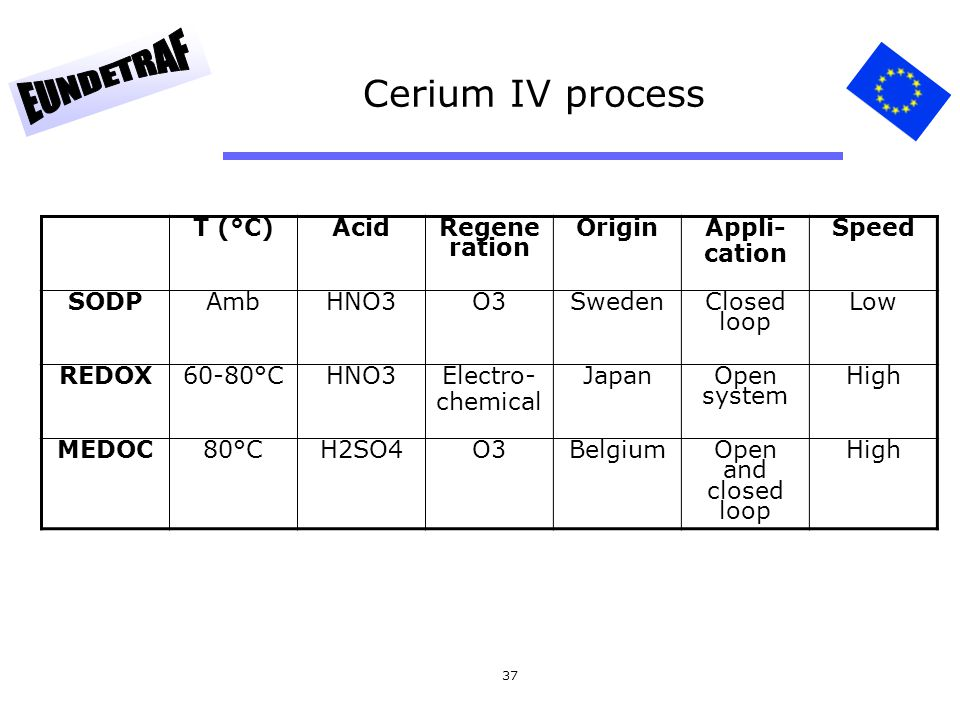 Cerium IV process T (°C) Acid Regeneration Origin Appli- cation Speed