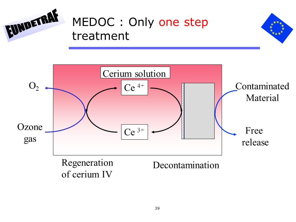 MEDOC : Only one step treatment