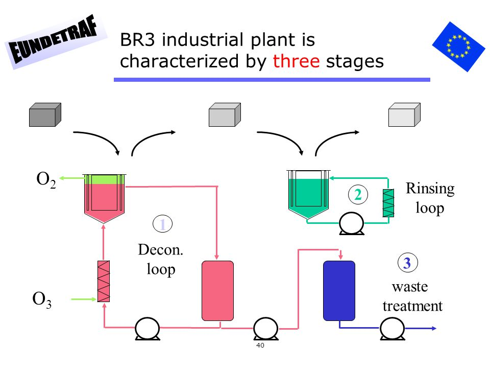 BR3 industrial plant is characterized by three stages