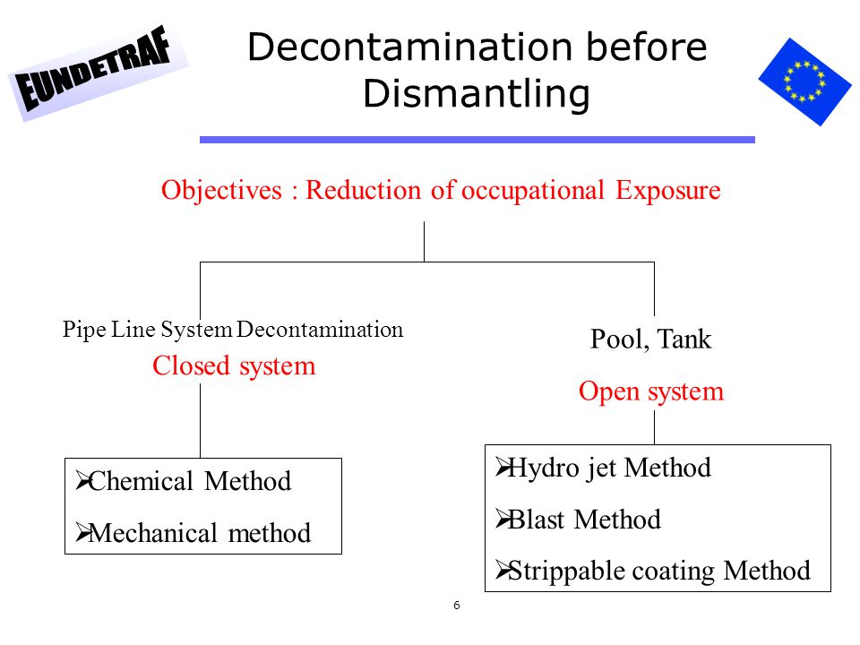 Decontamination before Dismantling