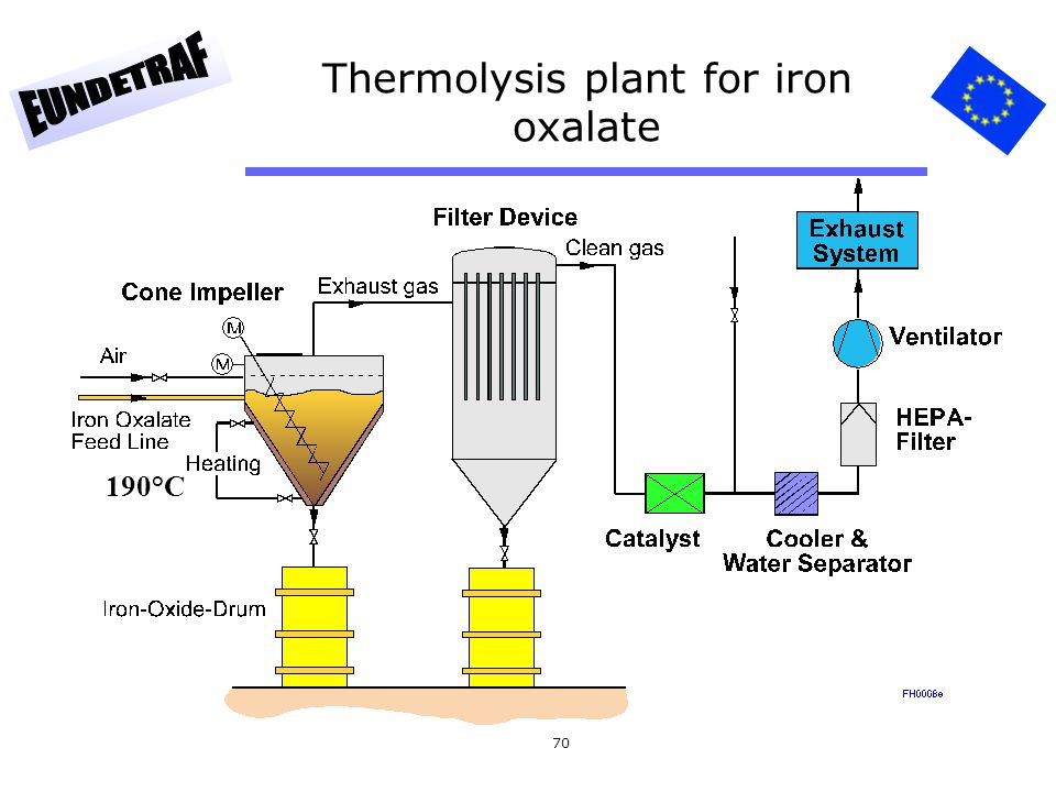 Thermolysis plant for iron oxalate