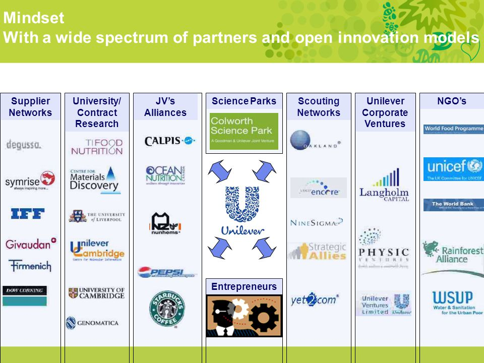 University/ Contract Research Unilever Corporate Ventures