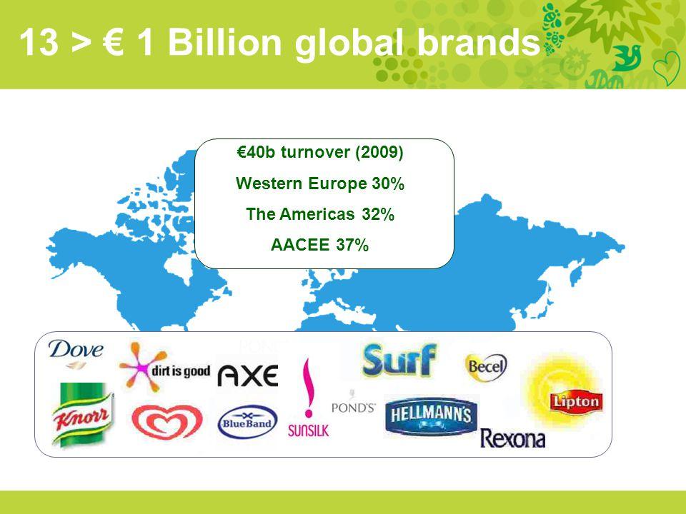 13 > € 1 Billion global brands