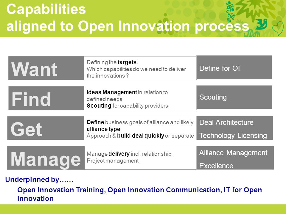 Want Find Get Manage Capabilities aligned to Open Innovation process