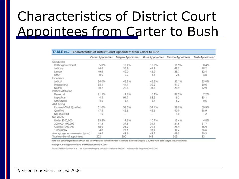 Characteristics of District Court Appointees from Carter to Bush