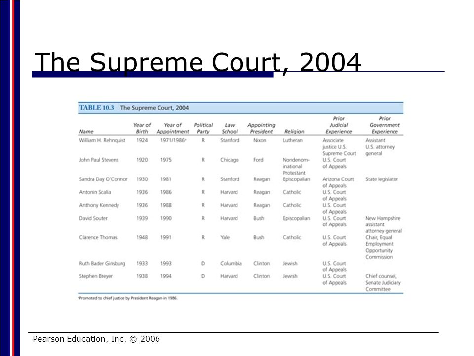 The Supreme Court, 2004 Pearson Education, Inc. © 2006