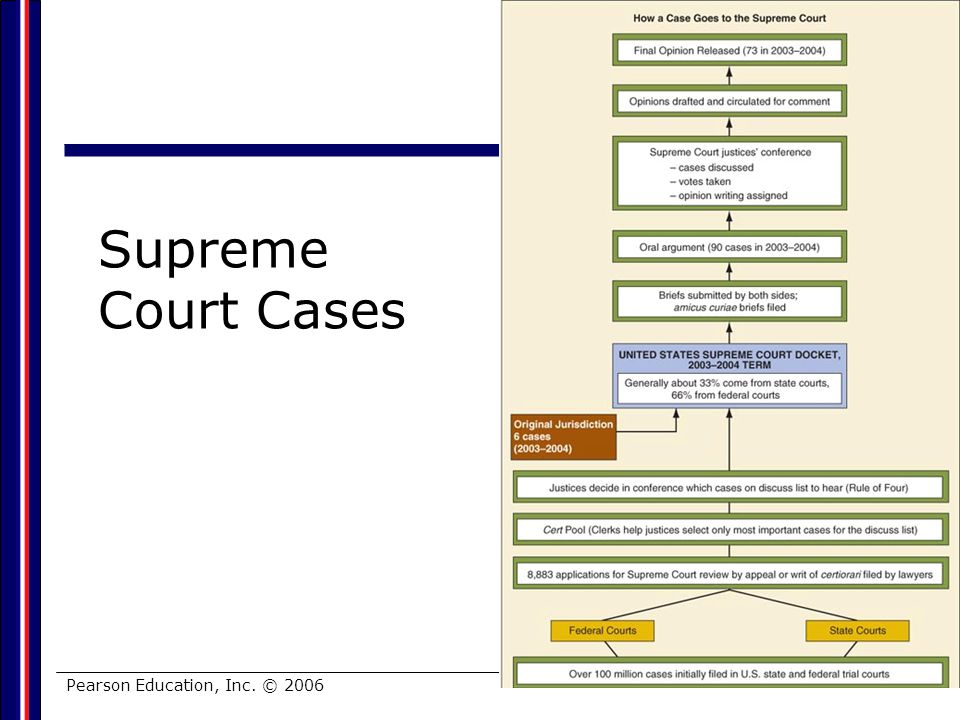 Supreme Court Cases Pearson Education, Inc. © 2006