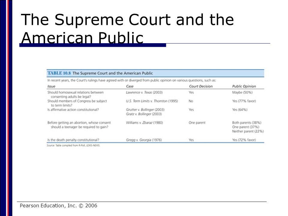 The Supreme Court and the American Public