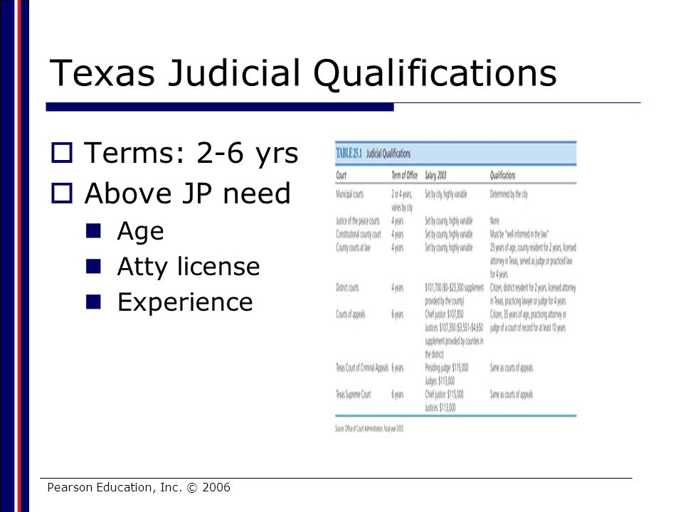 Texas Judicial Qualifications