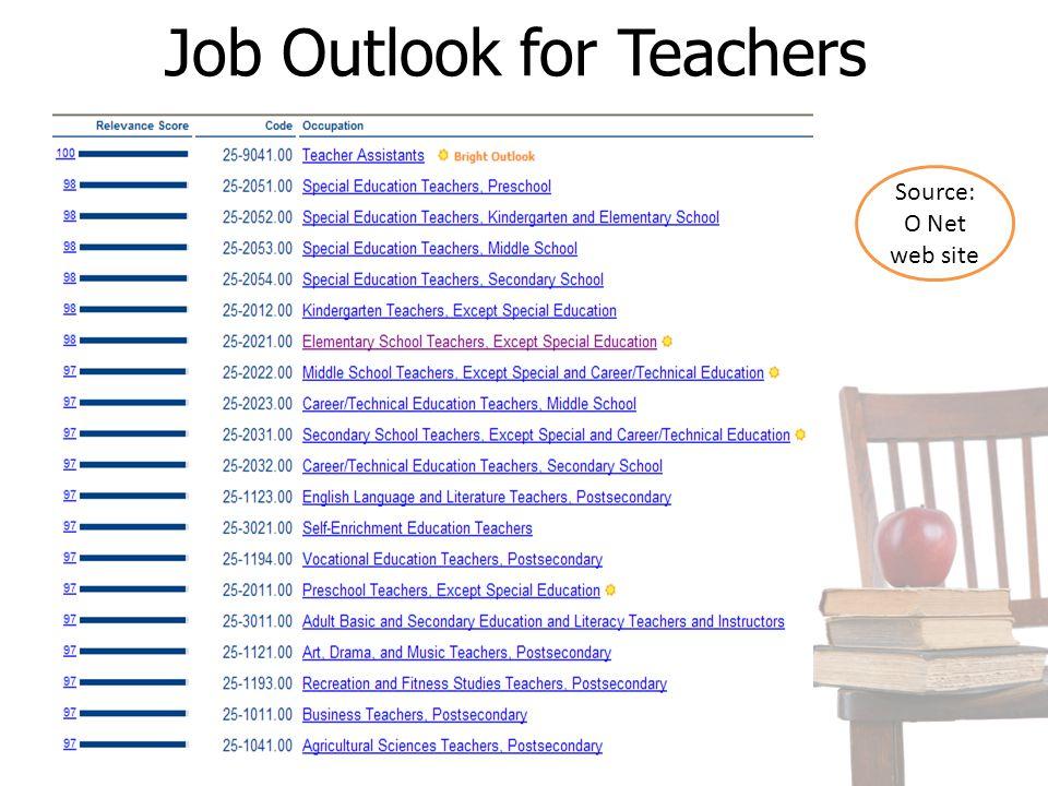 Job Outlook for Teachers