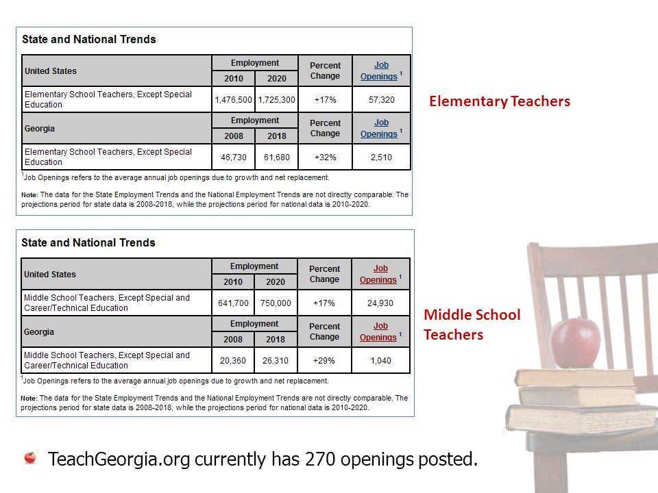 TeachGeorgia.org currently has 270 openings posted.