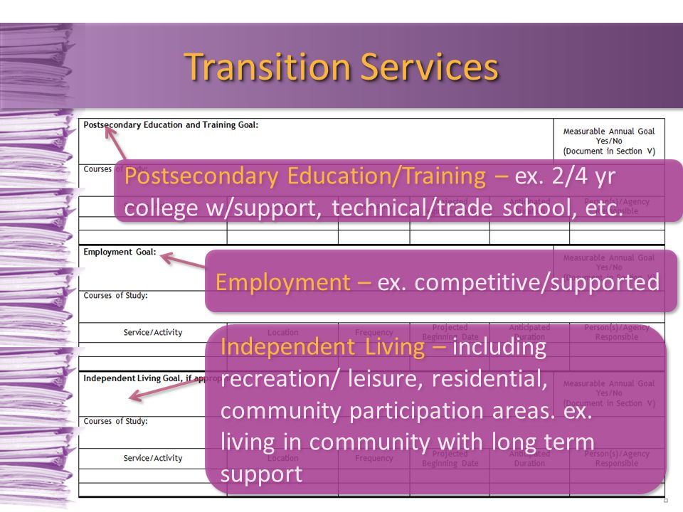 Transition Services Postsecondary Education/Training – ex. 2/4 yr college w/support, technical/trade school, etc.