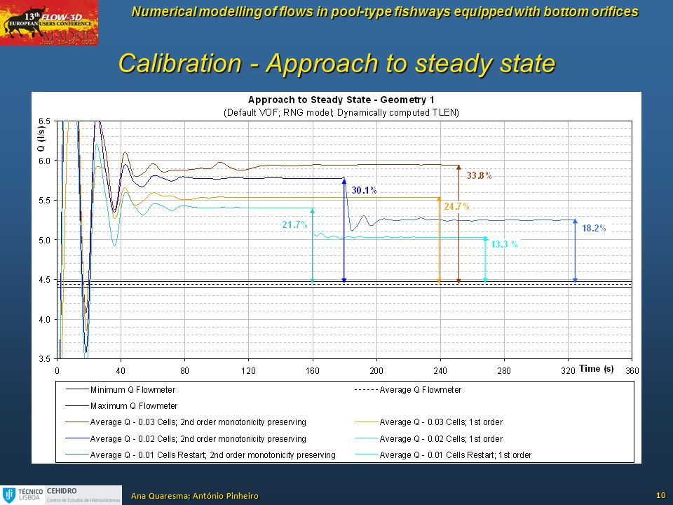 Calibration - Approach to steady state