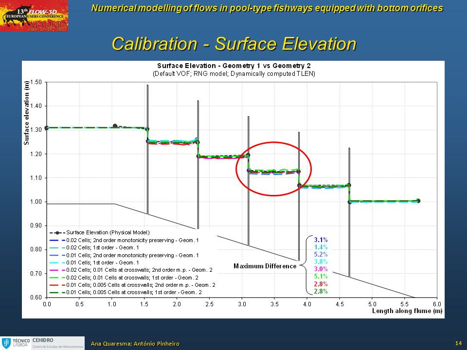 Calibration - Surface Elevation
