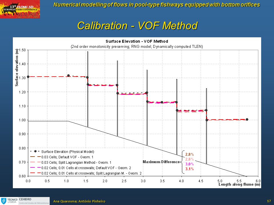 Calibration - VOF Method