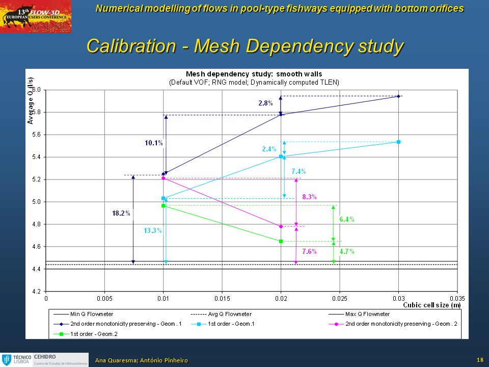Calibration - Mesh Dependency study