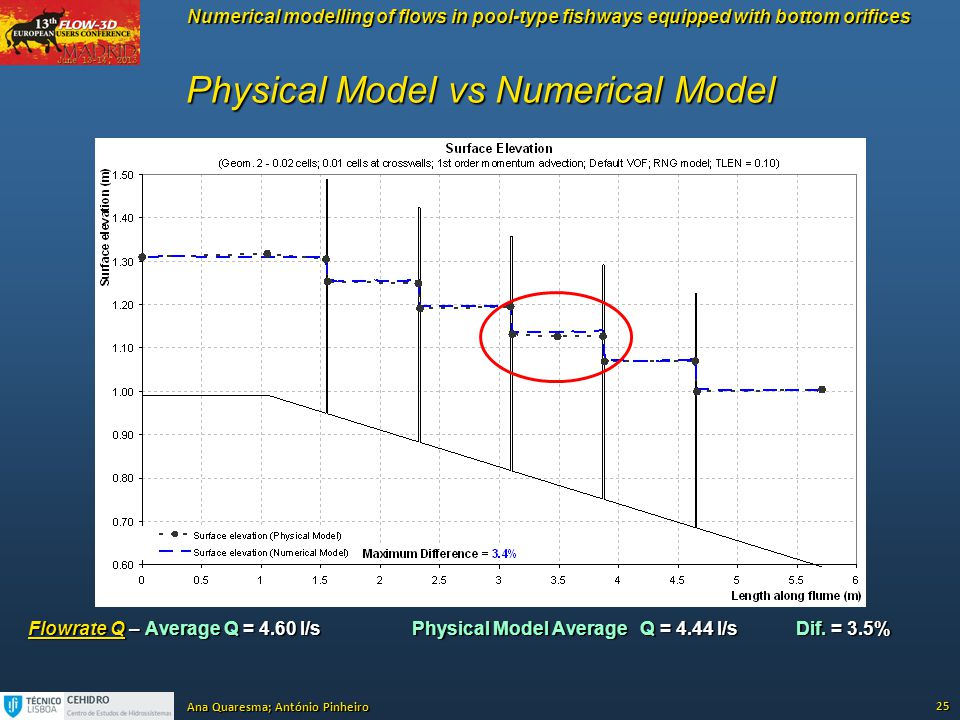 Physical Model vs Numerical Model