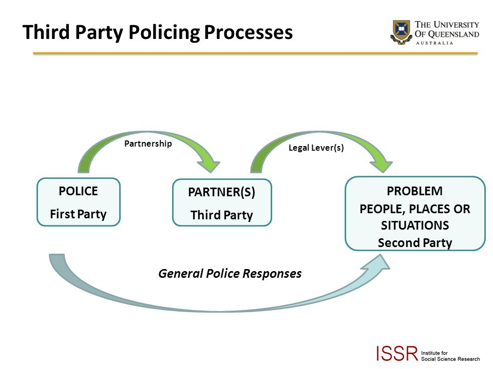 Third Party Policing Processes