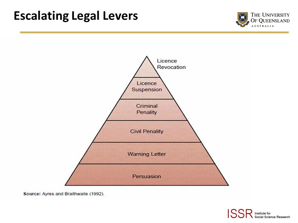 Escalating Legal Levers