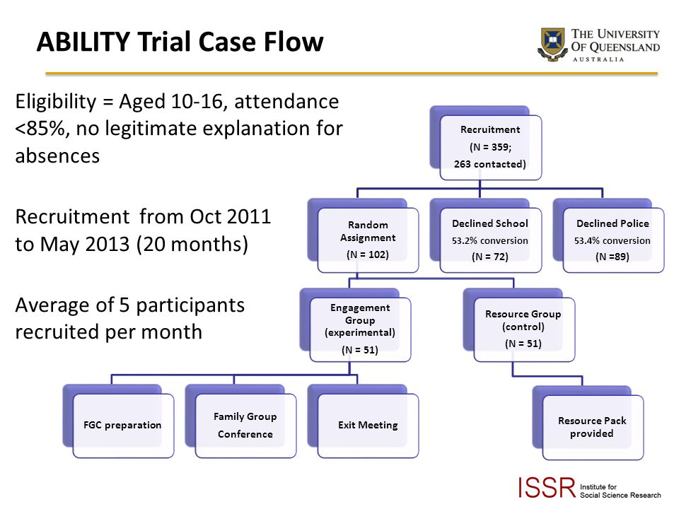 ABILITY Trial Case Flow