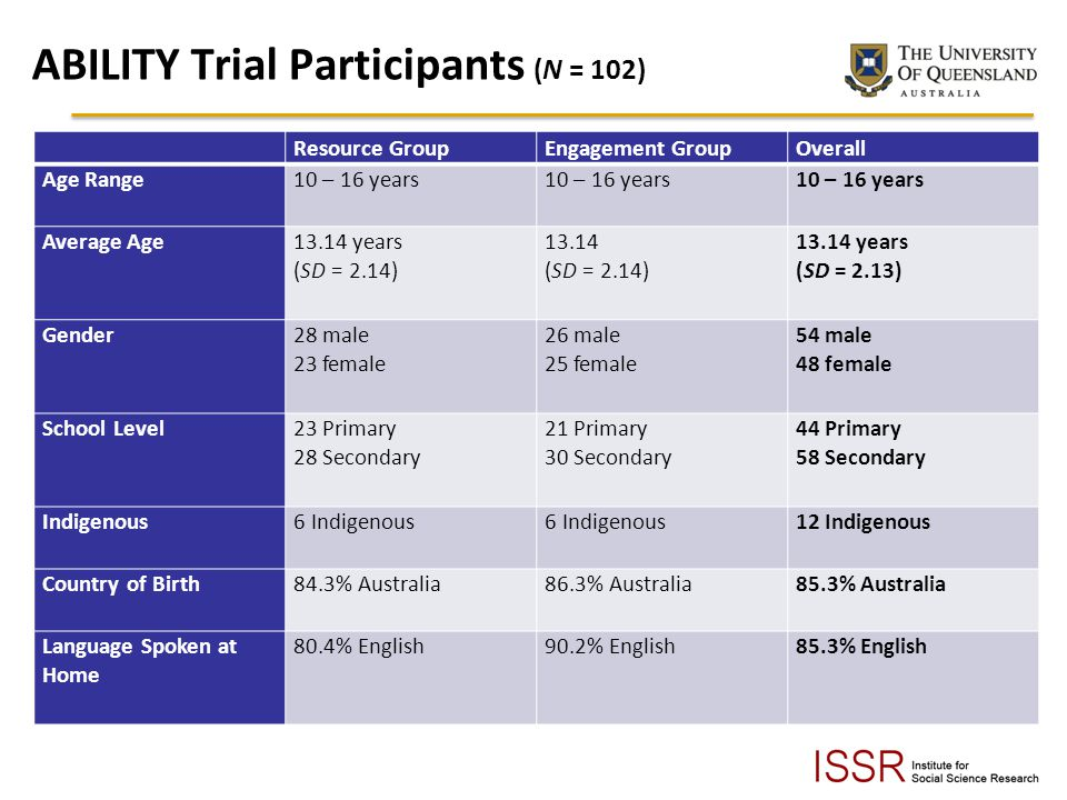 ABILITY Trial Participants (N = 102)