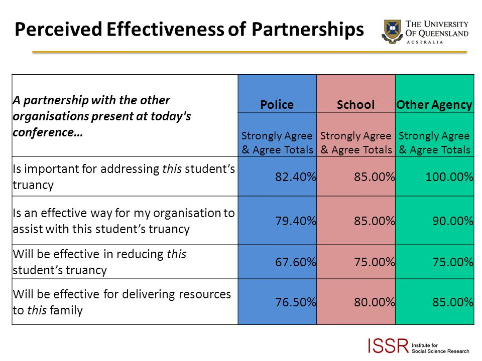 Perceived Effectiveness of Partnerships