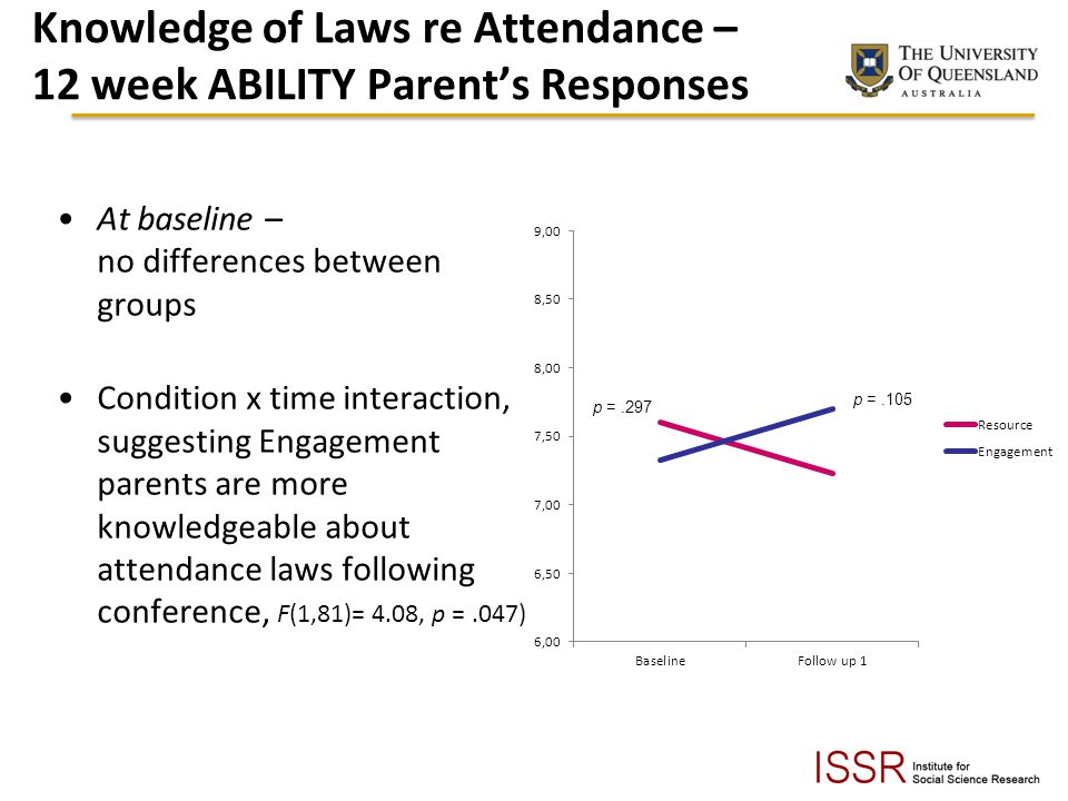 Knowledge of Laws re Attendance – 12 week ABILITY Parent's Responses