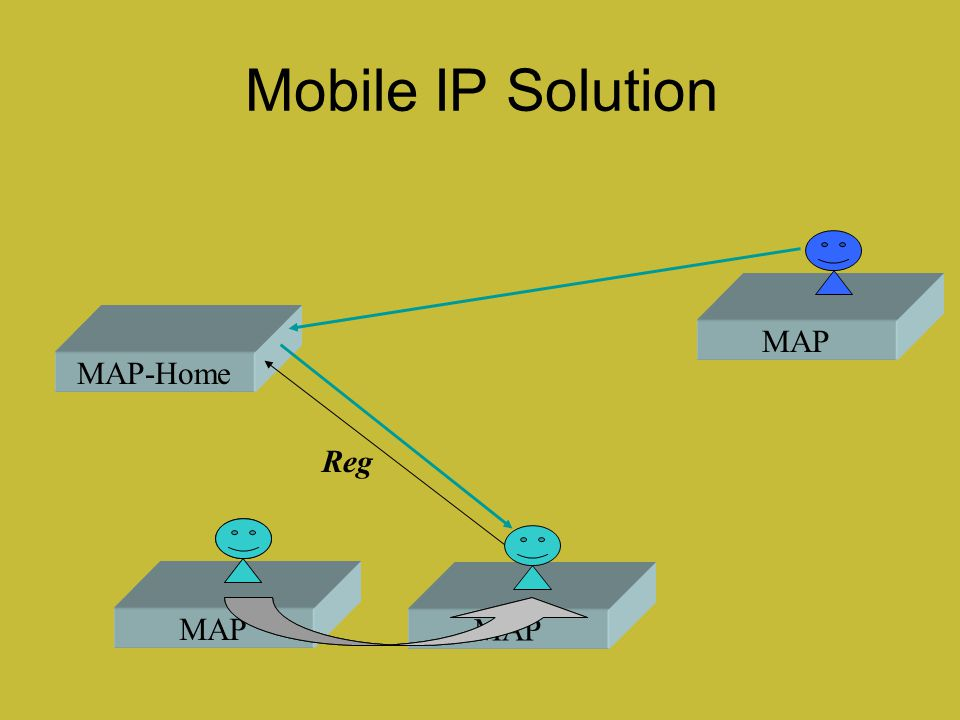 Mobile IP Solution MAP MAP-Home Reg MAP MAP