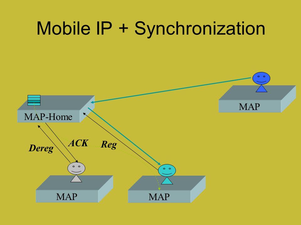 Mobile IP + Synchronization