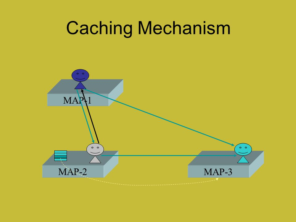 Caching Mechanism MAP-1 MAP-2 MAP-3